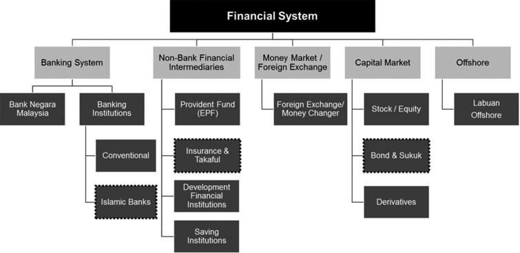 Malaysia financial system and structure. Source: Bank Negara Malaysia. Note: Dash boxes indicated cover under Islamic Finance.