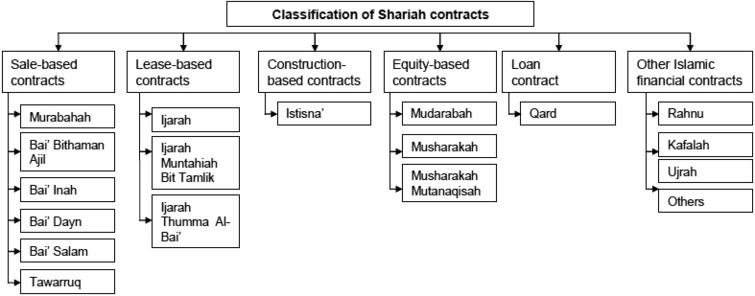 Classification of shariah contracts in Malaysia. Source: Financial Reporting for Islamic Banking Institutions, Bank Negara Malaysia.