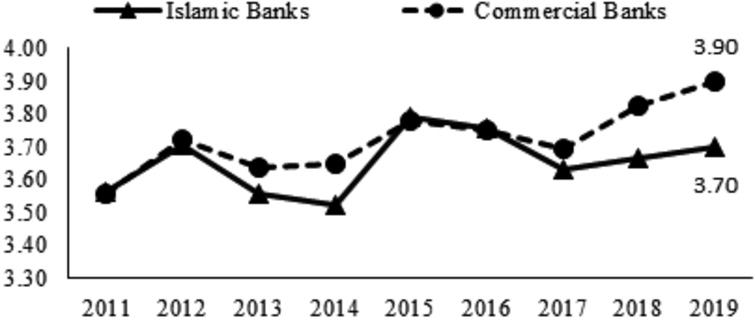 Comparison of SNA reference rate between Islamic banks and commercial banks.