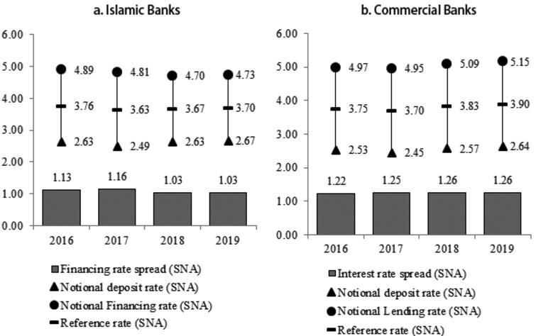 Notional rate, reference rate and rate spread.