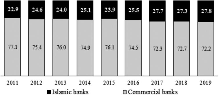 Share of FISIM between Islamic banks and commercial banks.