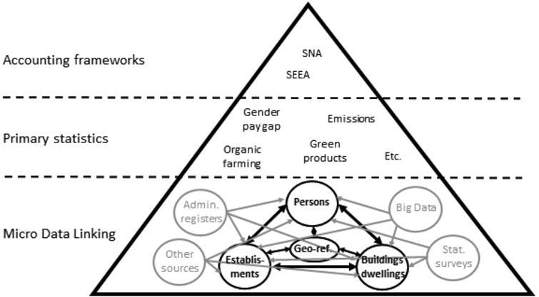 Framework for busines related SDG information.