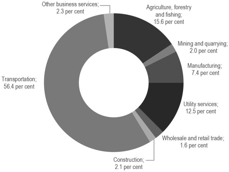 CO2-emission from the business sector in Denmark, by type of industry. 2018. Source: Statistics Denmark, Emission statistics. Note: The emission from renewable energy sources is not included. Bunkering abroad is included.