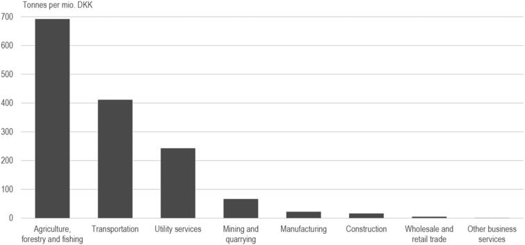 CO2-emission over Gross Value Added in the Danish business sector, by type of industry. 2018. Source: Statistics Denmark, Emission statistics and National Accounts Statistics (GVA in constant prices). Note: The emission from renewable energy sources is not included. Bunkering abroad is included.