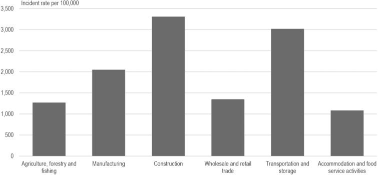 Occupational injuries in Denmark, by types of industry. 2017. Source: Eurostat, Health statistics. Note: Only selected types of industry are shown.