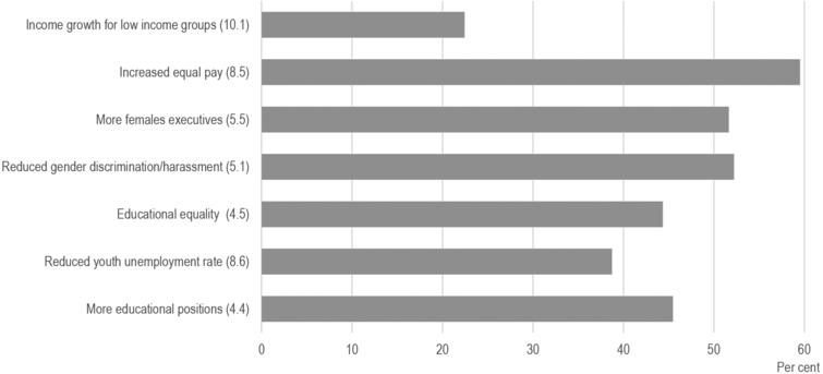 Enterprises work on SDG targets on inclusion and equality. 2019. Source: Statistics Denmark, Pilot survey: How do large enterprises work with the SDG's? Note: The percentages are compiled as shares of all respondents. The figures in brackets refer to the numbering of SDG targets.