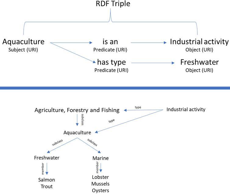 RDF schema example.