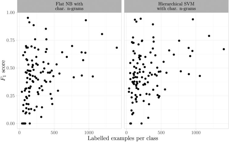 F1 for different class sizes for two models with character n-grams.