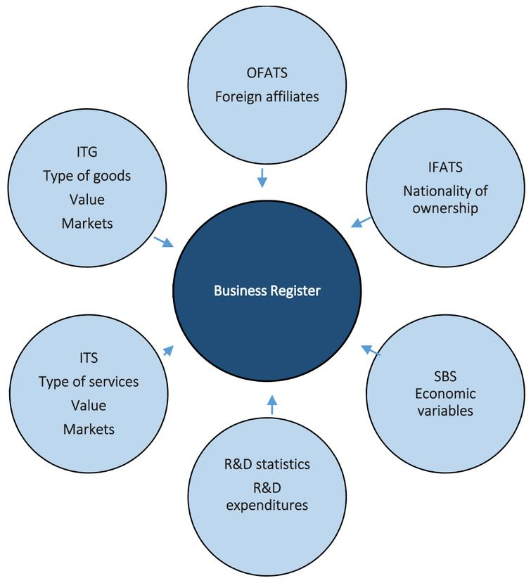 Database infrastructure: Statistical registers in the harmonised databases stored in each national statistical institute. Source: Nielsen et al. (2019).