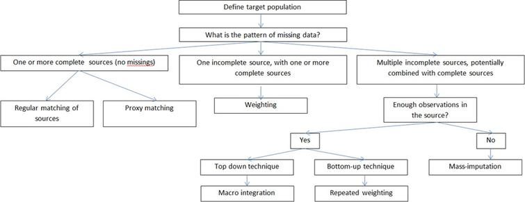 Decision tree on adjusting and correcting missing data. Source: Boonstra (2015).