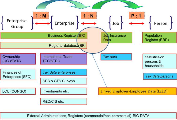 Data model of linked business and social micro data (Statistics Netherlands).