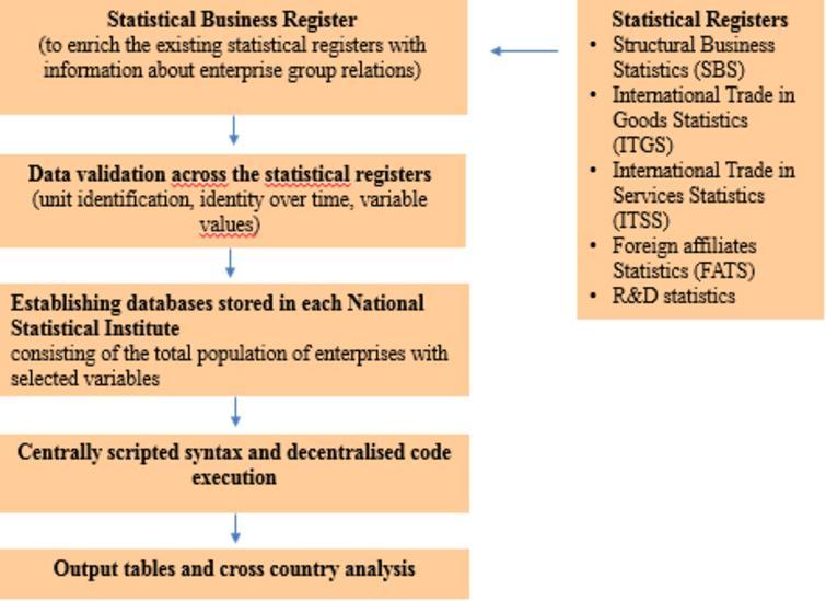 Setup MDL database for DMDR purposes. Source: Nielsen et al. (2019).