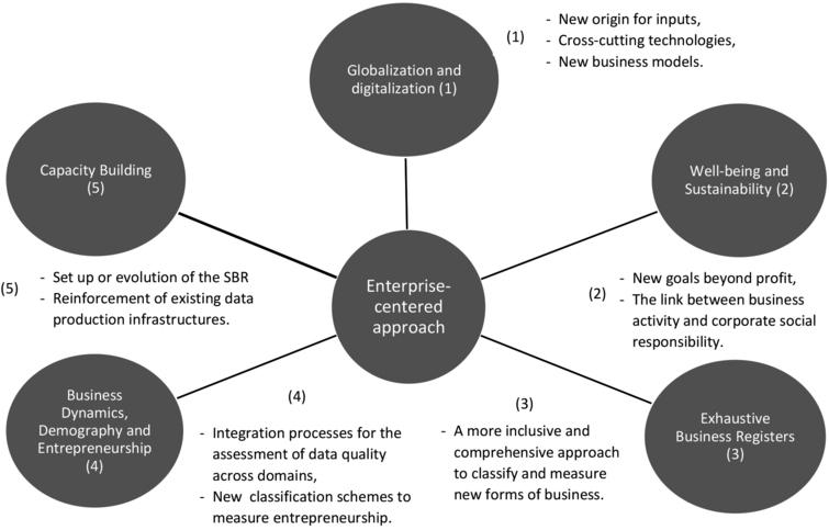 UNCEBTS priority and support work areas and their impact on the enterprise-centered approach. Source: Authors' elaborations.