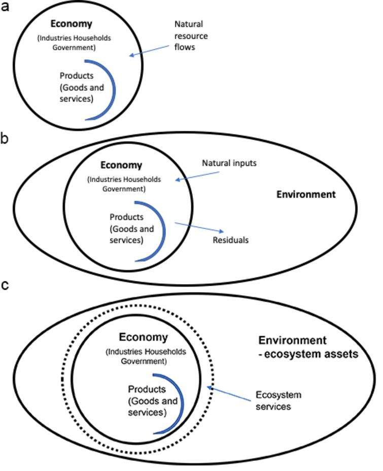a: The Economy – Environment connection in the SNA. b: The Economy – Environment connection in the SEEA Central Framework. c: The Economy – Environment connection in ecosystem accounting. Source: Adapted from[24] Figure 2.1.