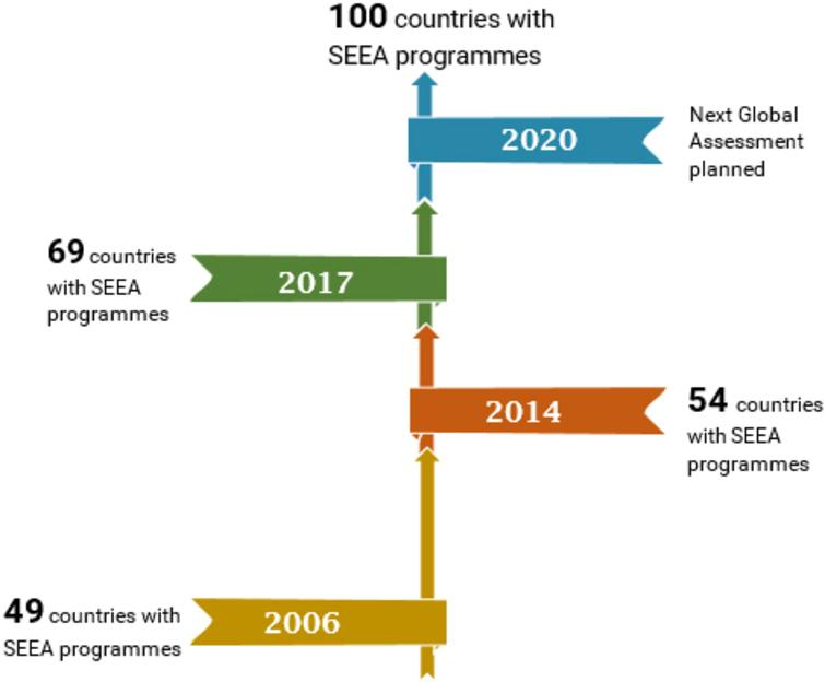 Progress in SEEA implementation. Source: Based on data from[29, 31].