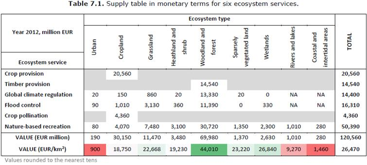 Monetary Supply table of six ecosystem services for the EU territory. Source:[38].