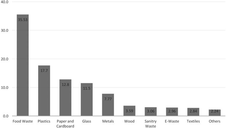 Composition of commercial unit's waste in Bhutan in percent, 2019.