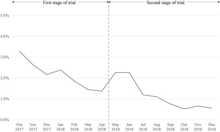 Number of OQ-related enquiries as a percentage of cases invited to use OQ during trial implementation in GHS (October 2017–December 2018).
