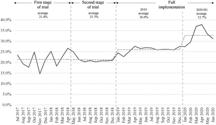OQ take-up rate in GHS during trial implementation and after full implementation (July 2017–June 2020).