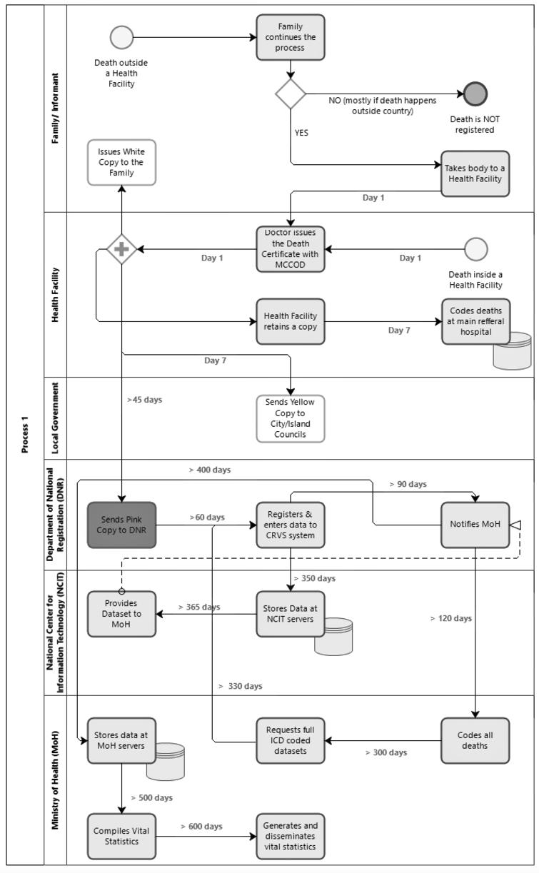"""Business process map: Maldives CRVS system. Note: """">"""" this means """" more than"""". BPM developed using Bizagi. Source: Authors findings."""