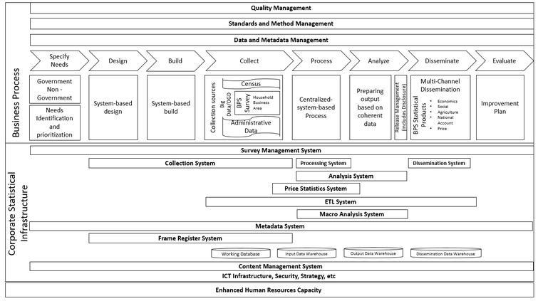 Statistical business framework architecture (SBFA).