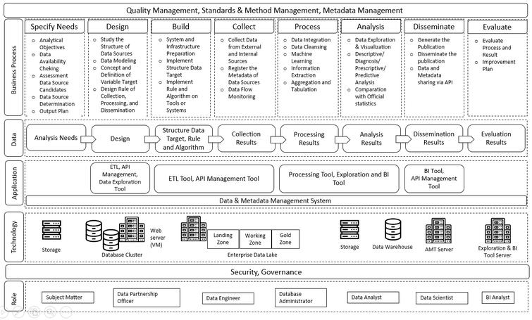 Design of BPS big data framework.