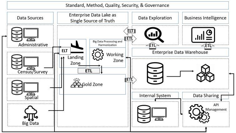 Design of a big data platform.