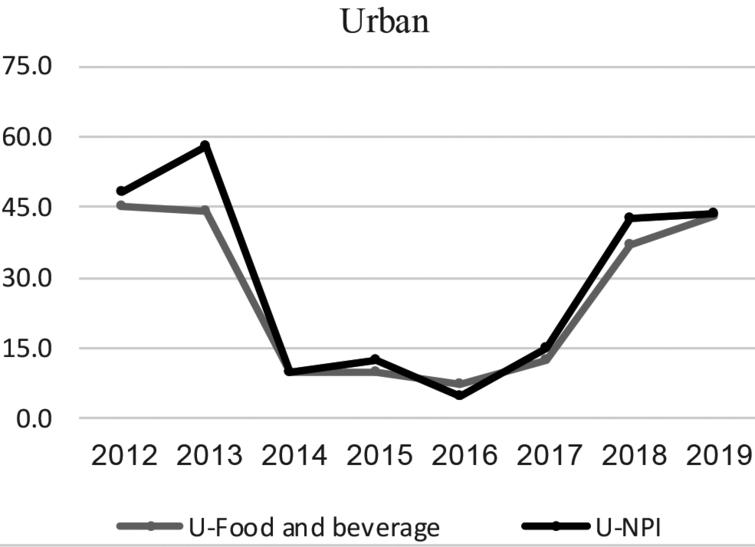 NPI versus food and beverage CPI inflation – urban area.