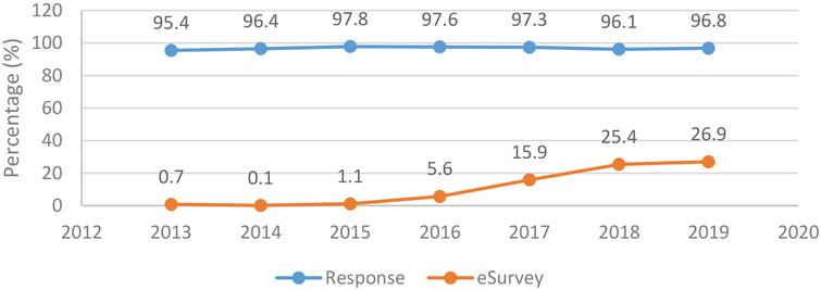 Average response rate and contribution of QCS e-survey, 2013–2019.