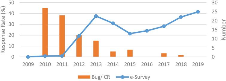 MM e-survey response rate, and system bug and change request, 2009–2019.