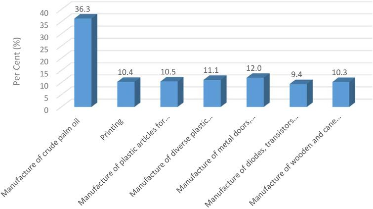 Contribution of MM e-survey by sub-sector.