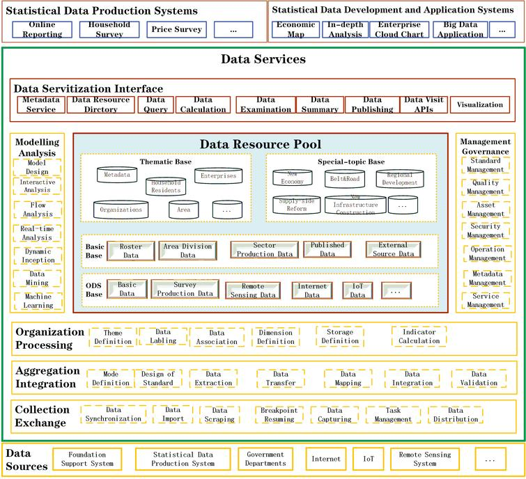 Overall functional architecture of the statistical data middle platform.