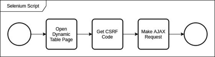 AJAX request dengan CSRF.