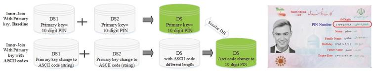 Deterministic linkage between two datasets in a situation where a PIN is available.