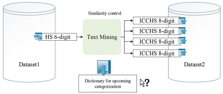 Linkage process with text mining in price indices.