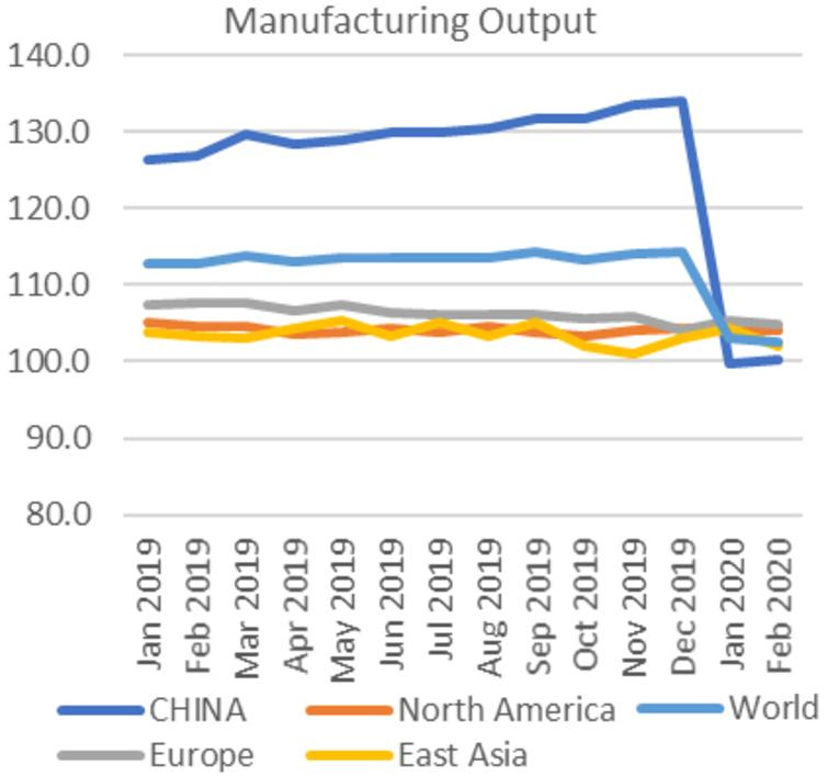 Manufacturing Output Index, Jan 2019 – Feb 2020. Source: UNIDO [2].