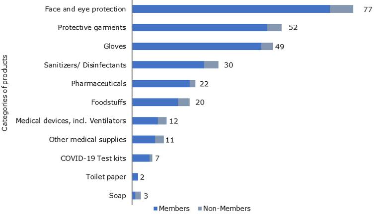 Number of export prohibitions and restrictions introduced to combat the COVID-19 pandemic, by type of product and WTO membership status. Source: World Trade Organization [3].