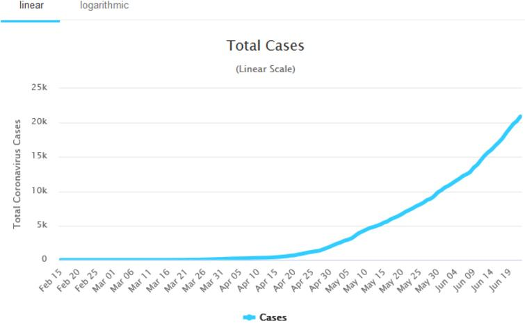 The total cases of COVID-19 in Nigeria. Source: Worldometer, Accessed: June 23, 2020.