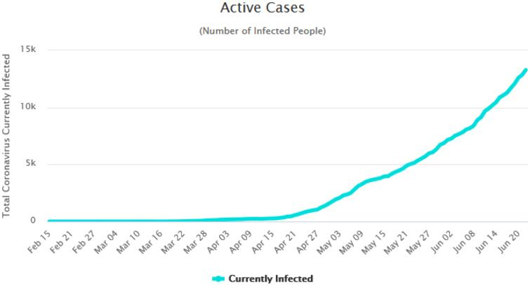 The active cases in Nigeria. Source: Worldometer, Accessed: June 23, 2020.