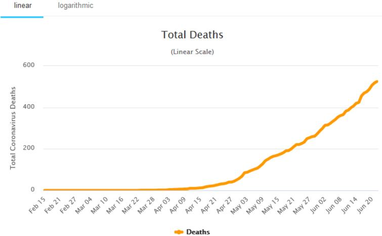 Daily deaths in Nigeria. Source: Worldometer, Accessed: June 23, 2020.