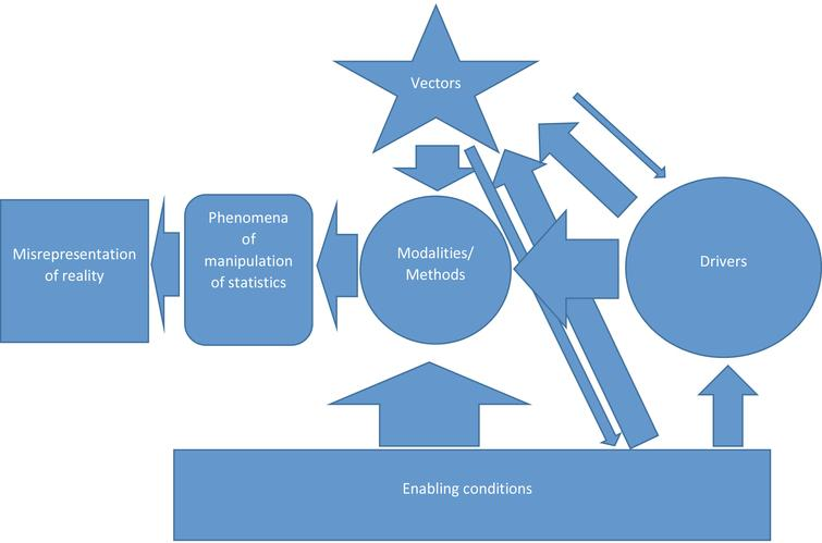 Model of the process of corruption in official statistics.
