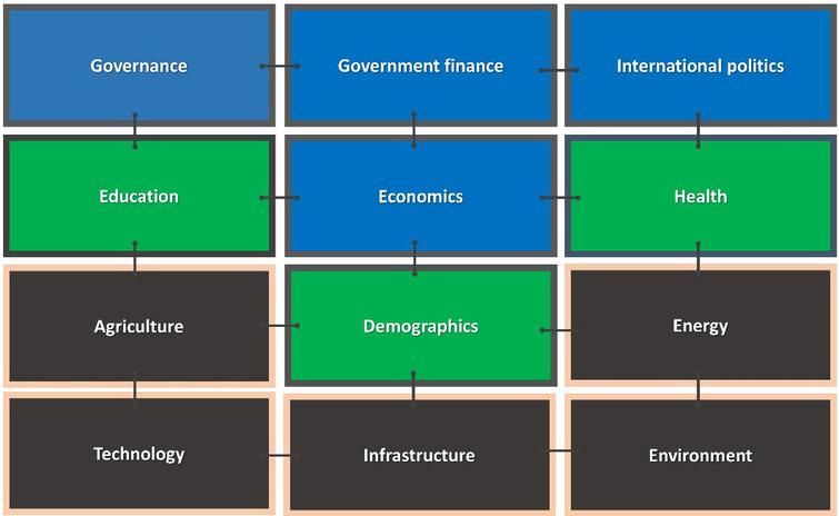 The models of the International Futures (IFs) system. Note: Blue indicates models in IFs primarily focused on human development; green represents socioeconomic development; black shows models especially important to bio-physically sustainable development. Source: Authors.