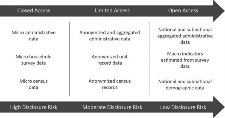 Disclosure risk and access levels of different statistical outputs.