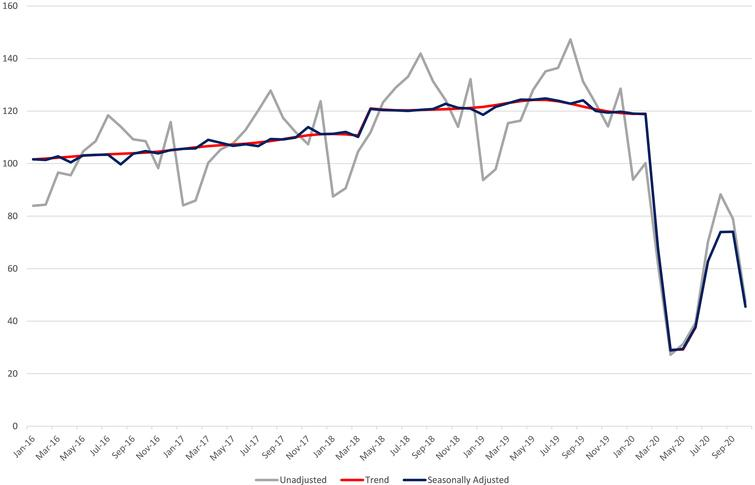 Monthly Services Index: Accommodation and Food Service Activities (NACE 55, 56) CSO.