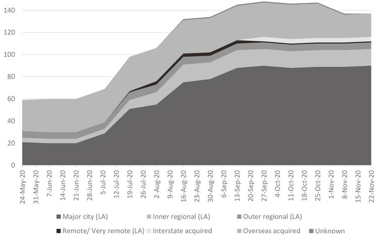 Aboriginal and Torres Strait Islander COVID-19 cases by source of acquisition and remoteness classification. LA = Locally acquired | SOURCE: Commonwealth Department of Health, Communicable Diseases Intelligence COVID-19 Epidemiology Reports (report dates shown in figure).