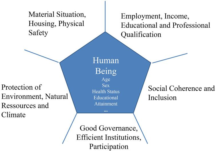 Dimensions of well-being.