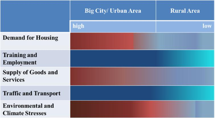 Regional aspects of well-being for urban and rural areas.