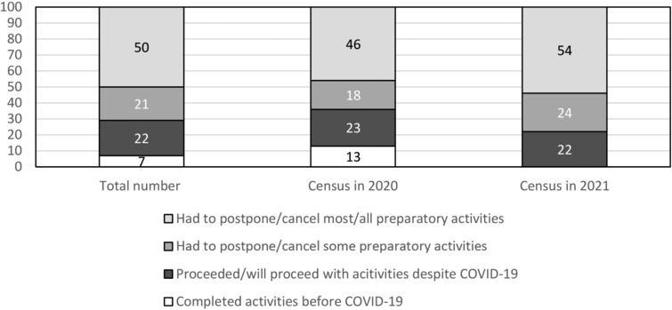 Impact on preparatory activities (in percent).