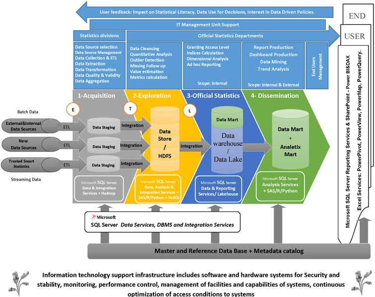 Graphical summary of the statistical business process flow with new technologies – Source: Author's preparation.