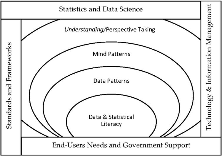 From data and statistical literacy to perspective taking and the limitations – Source: Author's preparation.
